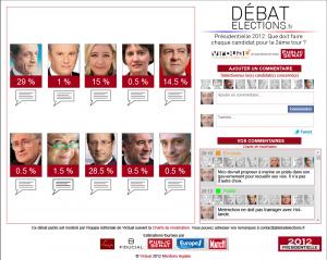 Page des statistiques par candidat (données fictives)