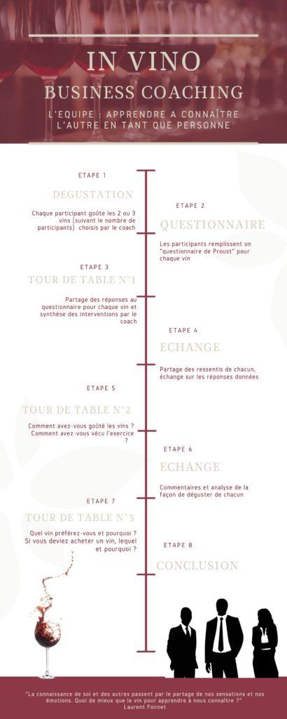 Infographie du déroulement d'un atelier de coaching d'équipe autour du vin