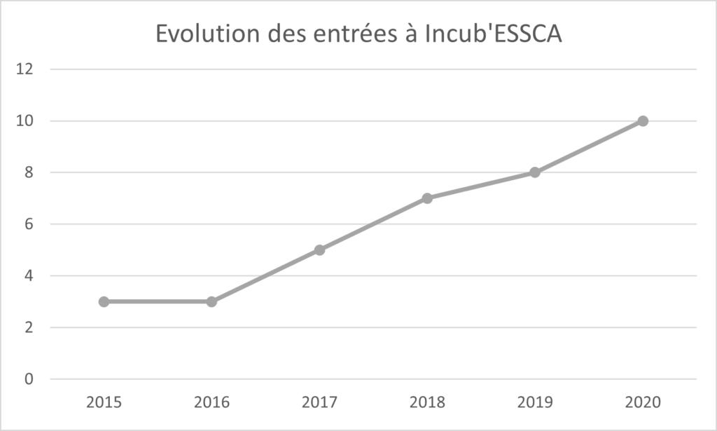 Progression du nombre d'entrées à IncubESSCA
